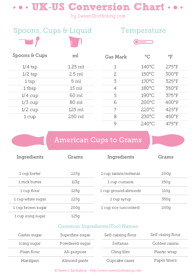 UK-US cups, grams, ml, and ingredients convertion chart/guide